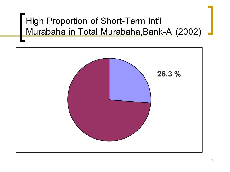 19 High Proportion of Short-Term Int'l Murabaha in Total Murabaha,Bank-A (2002) 26.3 %