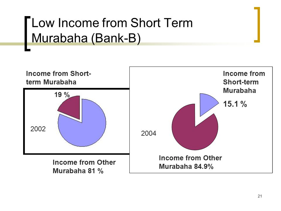21 Low Income from Short Term Murabaha (Bank-B) Income from Other Murabaha 81 % Income from Short-term Murabaha 15.1 % Income from Other Murabaha 84.9% Income from Short- term Murabaha 19 %