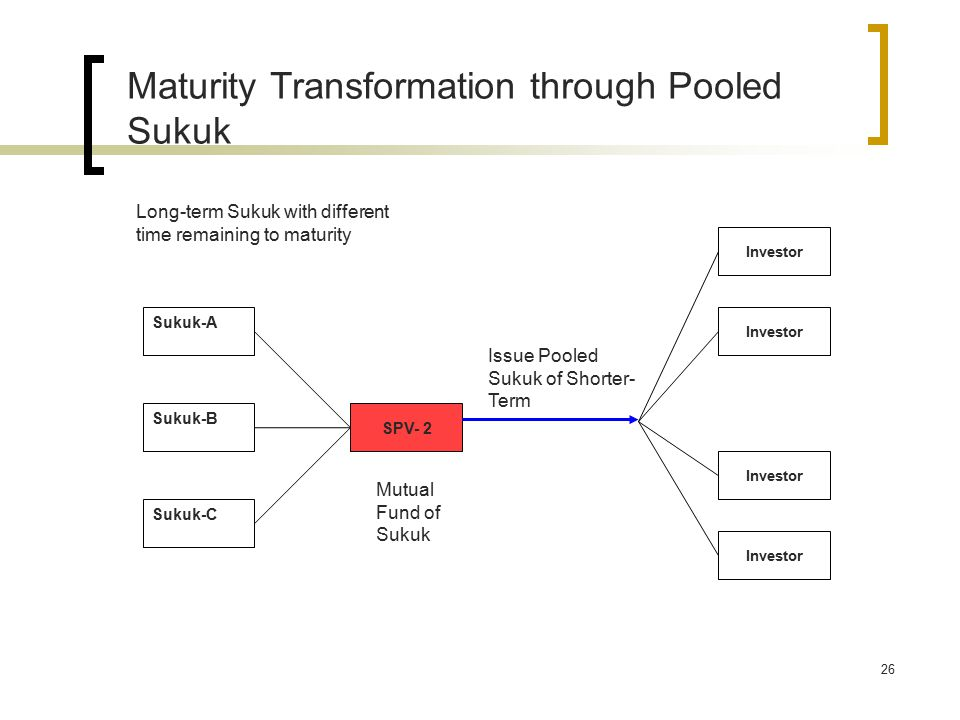 26 Sukuk-A Sukuk-B Sukuk-C SPV- 2 Issue Pooled Sukuk of Shorter- Term Investor Long-term Sukuk with different time remaining to maturity Maturity Transformation through Pooled Sukuk Mutual Fund of Sukuk
