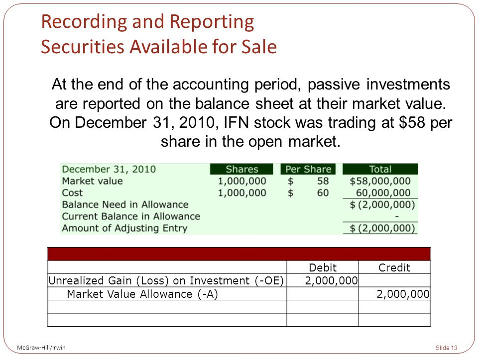 McGraw-Hill/Irwin Slide 13 Recording and Reporting Securities Available for Sale At the end of the accounting period, passive investments are reported on the balance sheet at their market value.