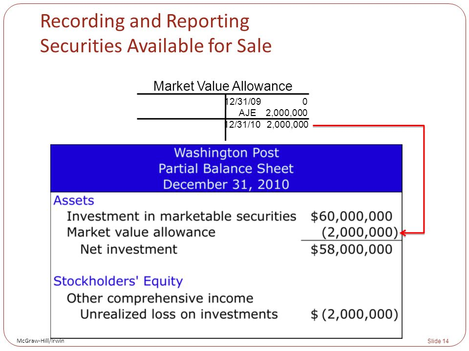 McGraw-Hill/Irwin Slide 14 Recording and Reporting Securities Available for Sale Market Value Allowance 12/31/09 0 AJE 2,000,000 12/31/10 2,000,000