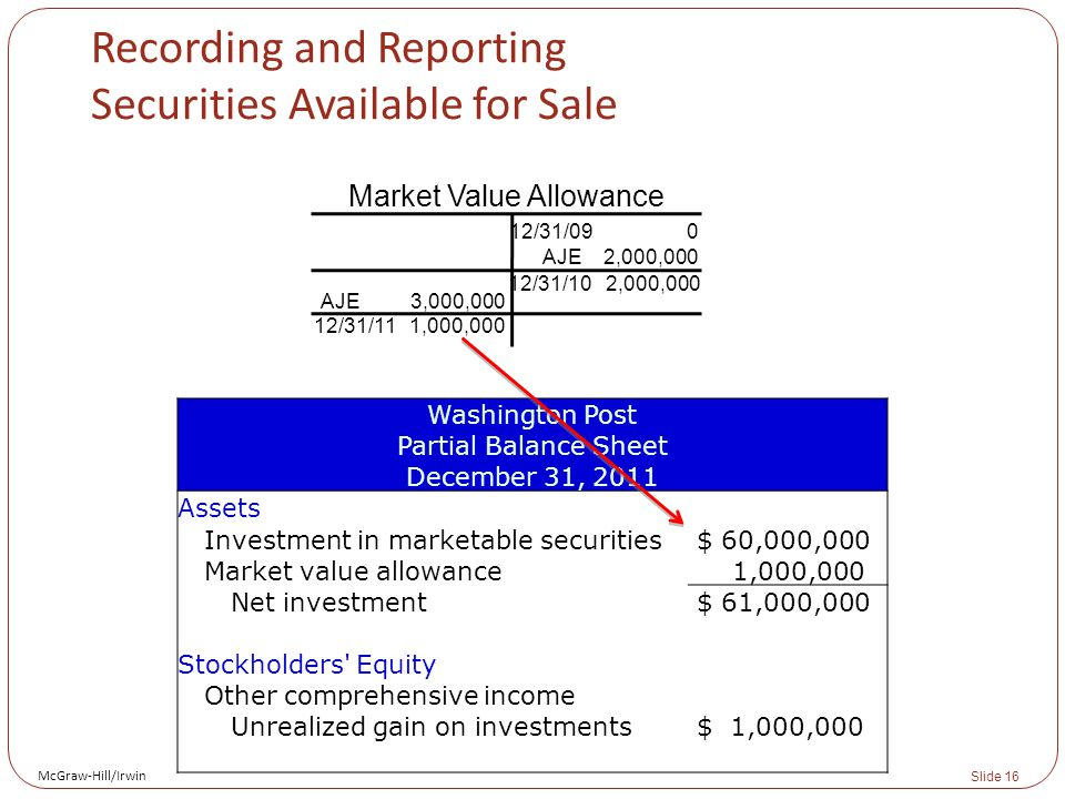McGraw-Hill/Irwin Slide 16 Washington Post Partial Balance Sheet December 31, 2011 Assets Investment in marketable securities $ 60,000,000 Market value allowance 1,000,000 Net investment $ 61,000,000 Stockholders Equity Other comprehensive income Unrealized gain on investments $ 1,000,000 Recording and Reporting Securities Available for Sale Market Value Allowance 12/31/09 0 AJE 2,000,000 12/31/10 2,000,000 AJE 3,000,000 12/31/11 1,000,000