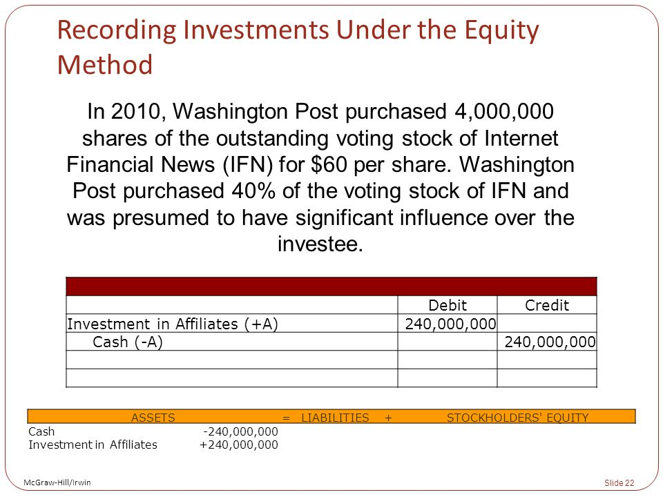 McGraw-Hill/Irwin Slide 22 Recording Investments Under the Equity Method In 2010, Washington Post purchased 4,000,000 shares of the outstanding voting stock of Internet Financial News (IFN) for $60 per share.
