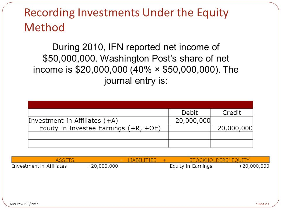 McGraw-Hill/Irwin Slide 23 Recording Investments Under the Equity Method During 2010, IFN reported net income of $50,000,000.