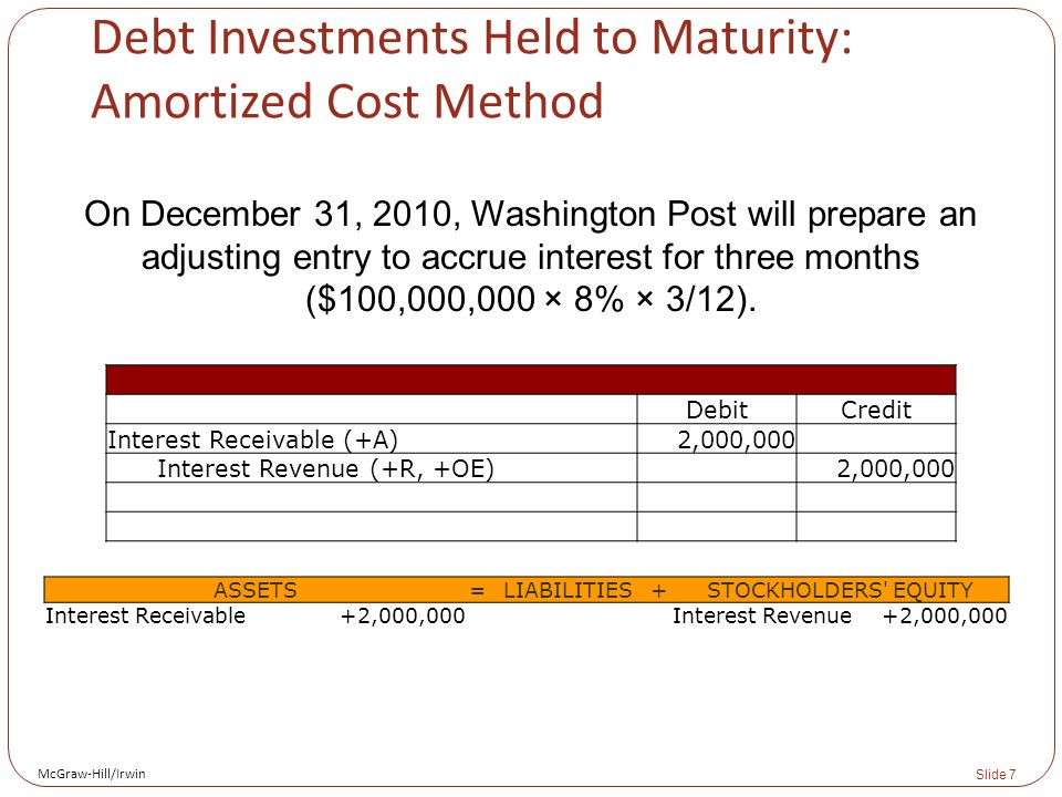 McGraw-Hill/Irwin Slide 7 Debt Investments Held to Maturity: Amortized Cost Method On December 31, 2010, Washington Post will prepare an adjusting entry to accrue interest for three months ($100,000,000 × 8% × 3/12).