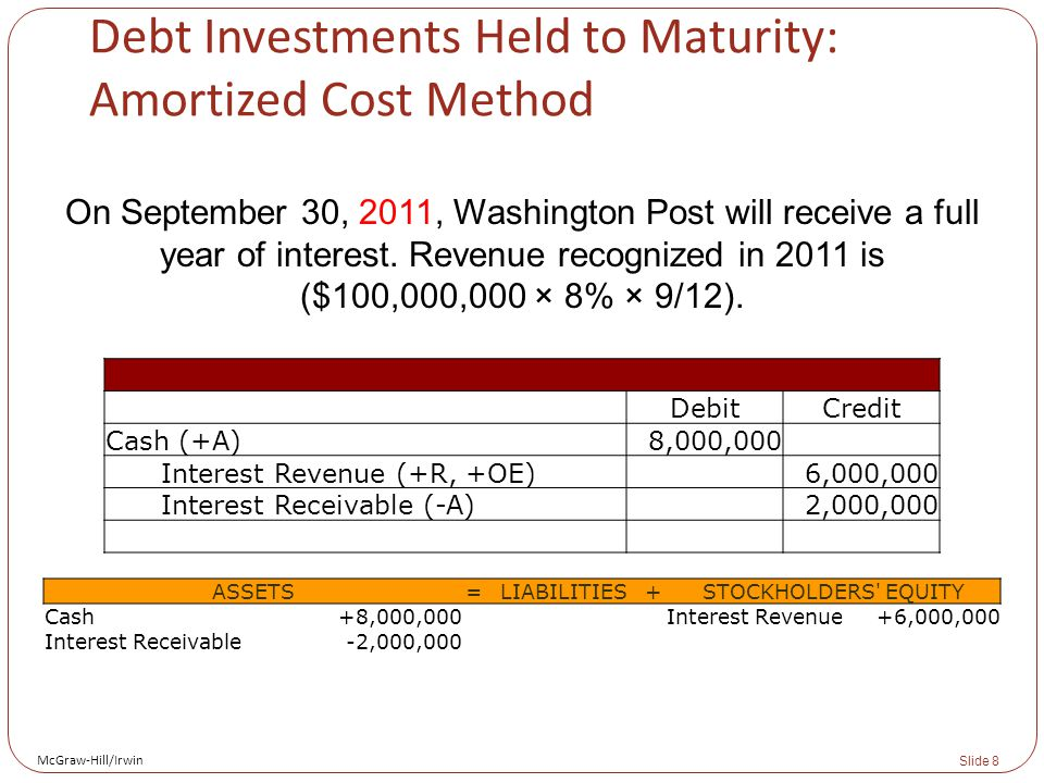 McGraw-Hill/Irwin Slide 8 Debt Investments Held to Maturity: Amortized Cost Method On September 30, 2011, Washington Post will receive a full year of interest.