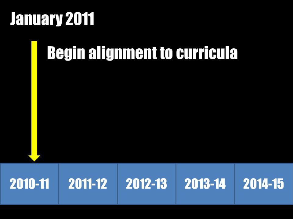 January 2011 Begin alignment to curricula