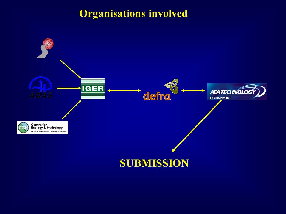 Organisations involved SUBMISSION