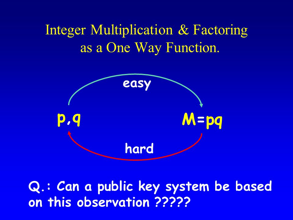 Integer Multiplication & Factoring as a One Way Function.