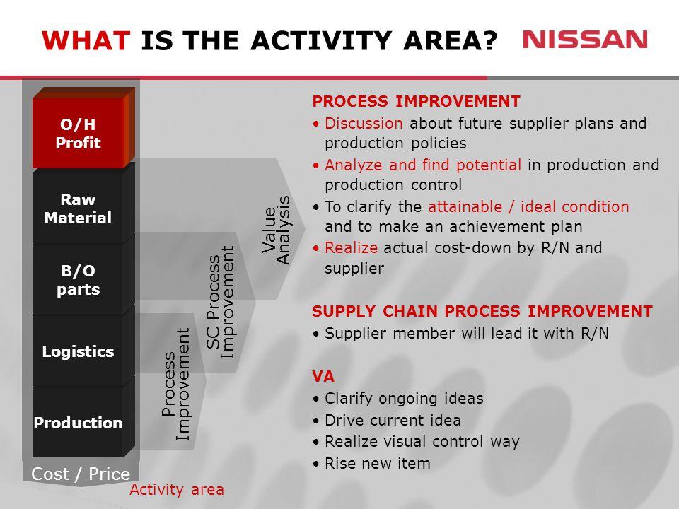 John Miller Vice President, Purchasing Nissan North America