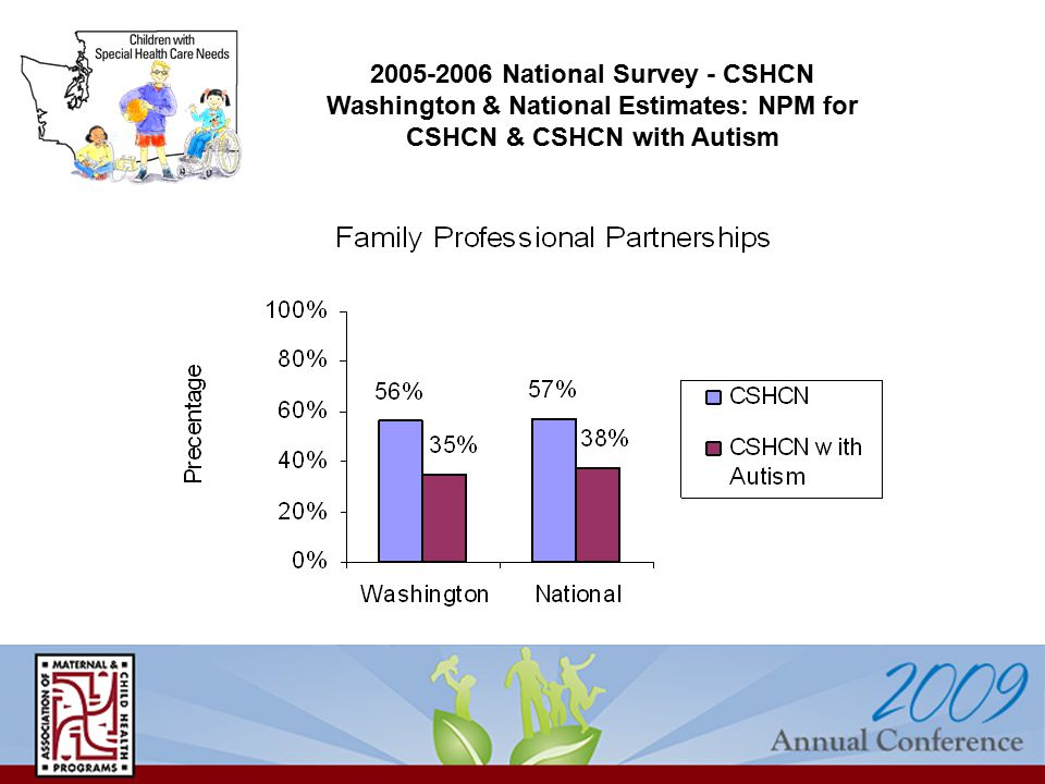 National Survey - CSHCN Washington & National Estimates: NPM for CSHCN & CSHCN with Autism