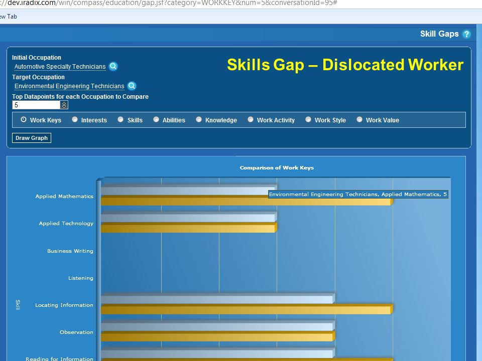 Skills Gap – Dislocated Worker