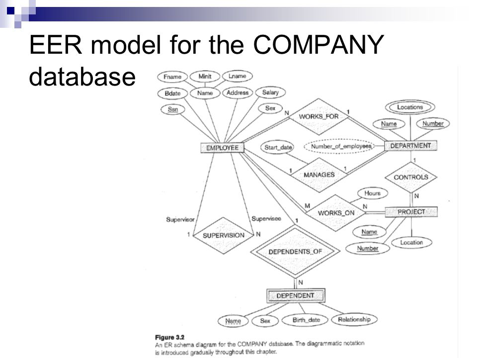 Database Technology Lecture 4 Mapping Of Eer Model To Relations