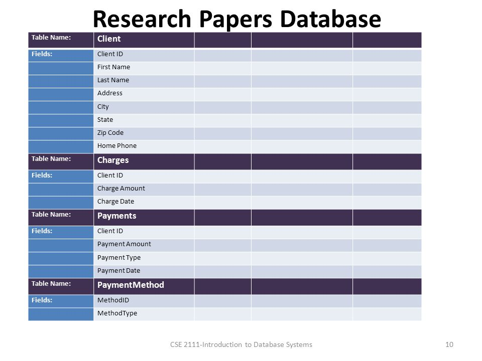 Computer Science & Engineering 2111 Introduction to Database