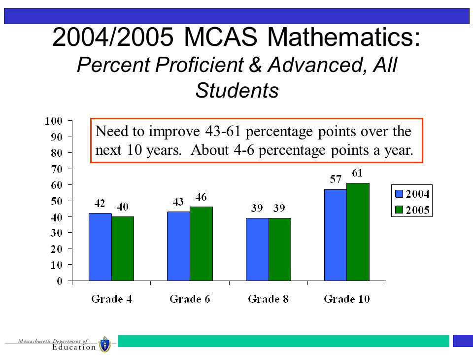2004/2005 MCAS Mathematics: Percent Proficient & Advanced, All Students Need to improve percentage points over the next 10 years.