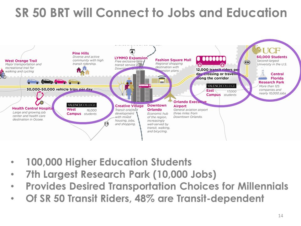 SR 50 BRT will Connect to Jobs and Education 100,000 Higher Education Students 7th Largest Research Park (10,000 Jobs) Provides Desired Transportation Choices for Millennials Of SR 50 Transit Riders, 48% are Transit-dependent 14