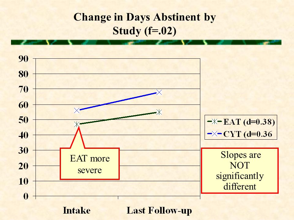 Change in Days Abstinent by Study (f=.02) Slopes are NOT significantly different EAT more severe