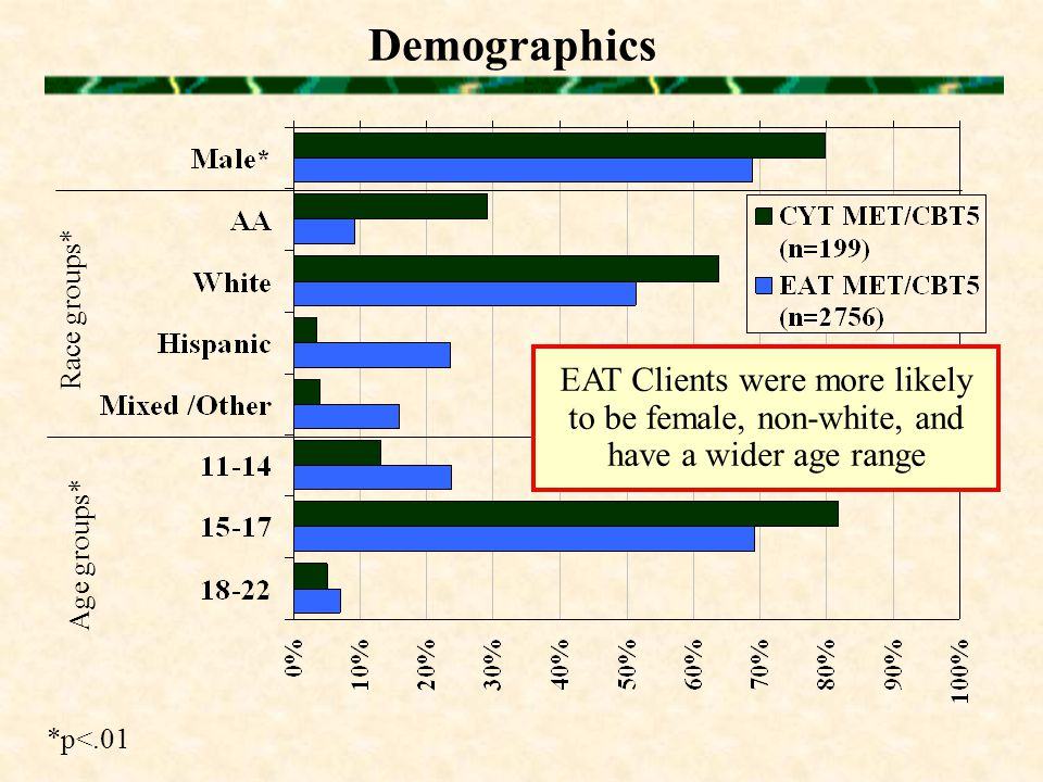 Demographics Race groups* Age groups* *p<.01 EAT Clients were more likely to be female, non-white, and have a wider age range