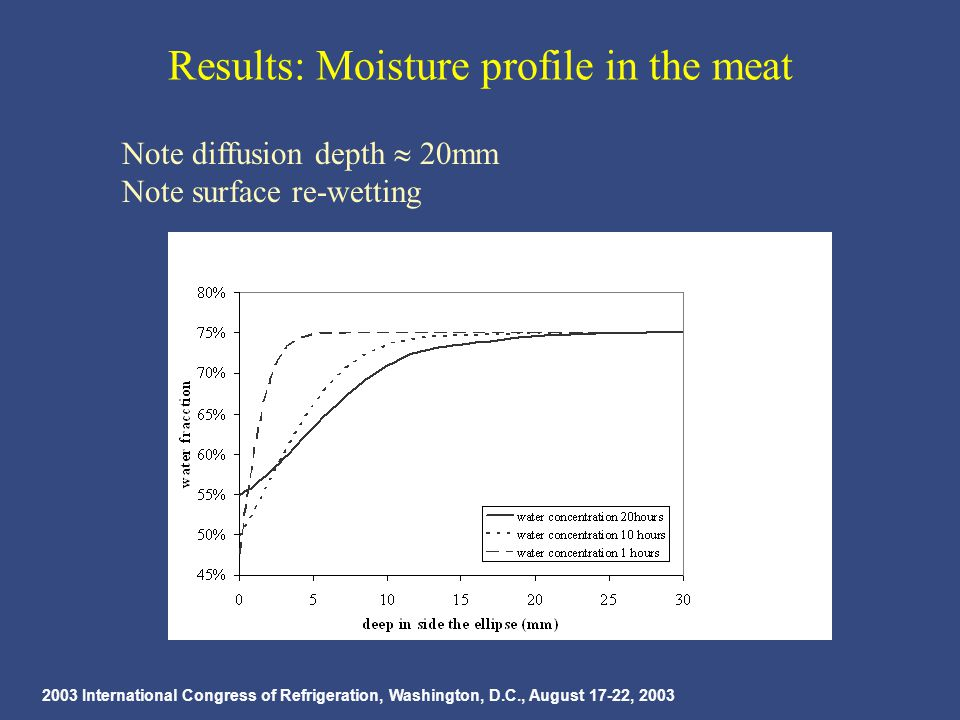 2003 International Congress of Refrigeration, Washington, D.C., August 17-22, 2003 Results: Moisture profile in the meat Note diffusion depth  20mm Note surface re-wetting