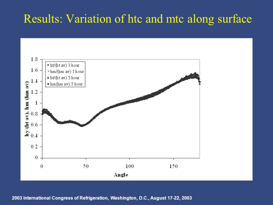 2003 International Congress of Refrigeration, Washington, D.C., August 17-22, 2003 Results: Variation of htc and mtc along surface