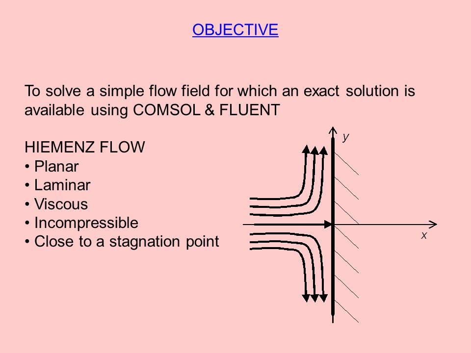 OBJECTIVE To solve a simple flow field for which an exact solution is available using COMSOL & FLUENT HIEMENZ FLOW Planar Laminar Viscous Incompressible Close to a stagnation point