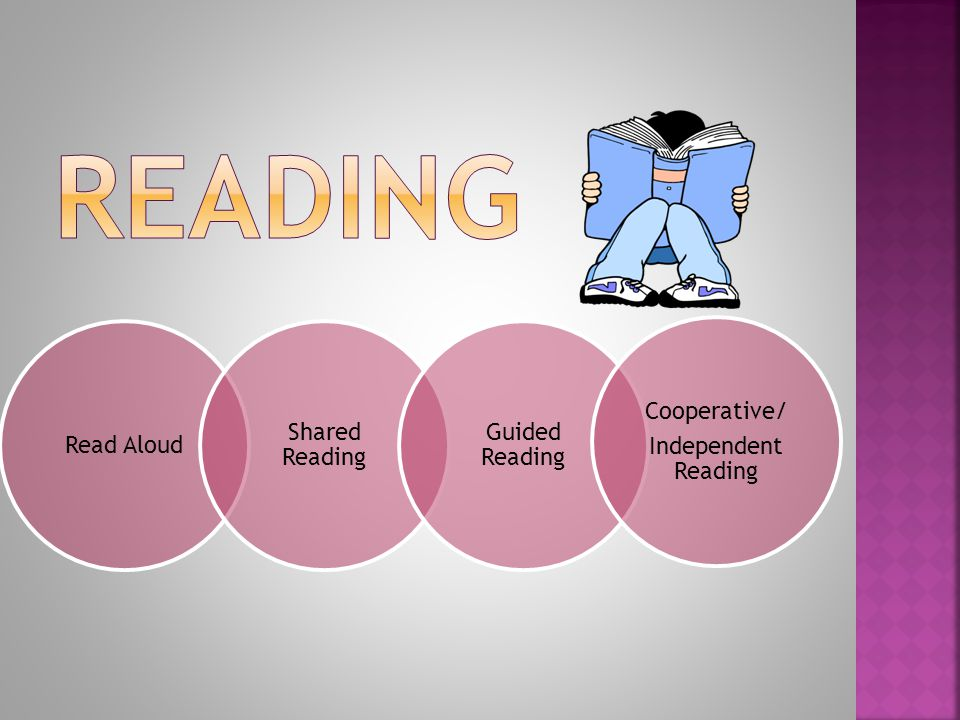 Read Aloud Shared Reading Guided Reading Cooperative/ Independent Reading