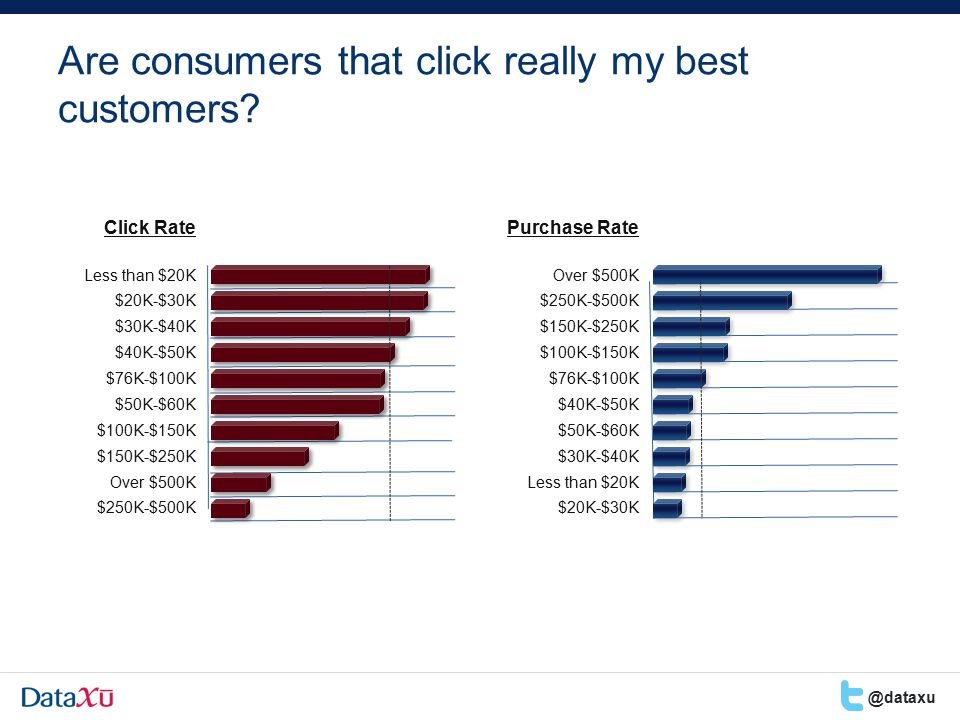 Are consumers that click really my best customers.