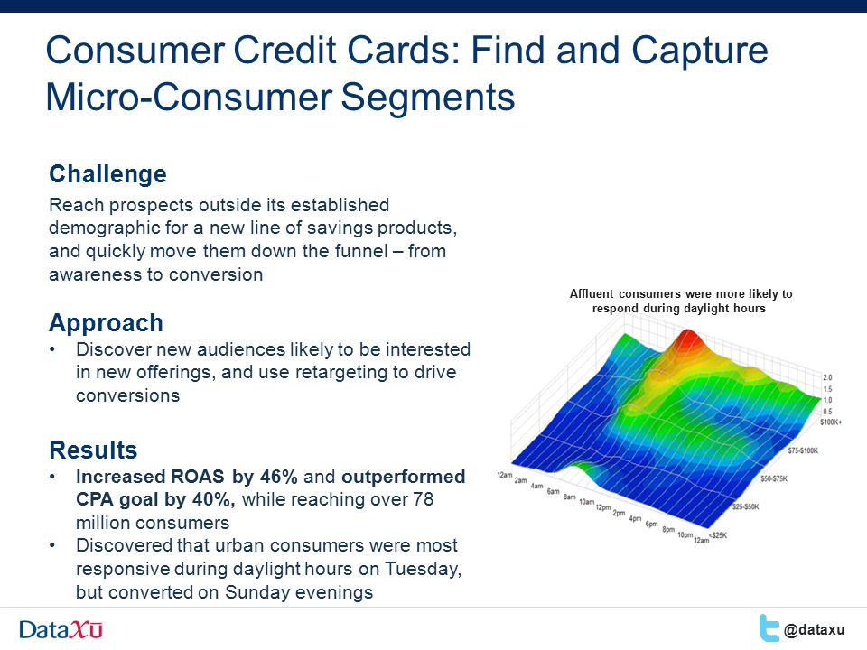 Consumer Credit Cards: Find and Capture Micro-Consumer Segments Challenge Reach prospects outside its established demographic for a new line of savings products, and quickly move them down the funnel – from awareness to conversion Approach Discover new audiences likely to be interested in new offerings, and use retargeting to drive conversions Results Increased ROAS by 46% and outperformed CPA goal by 40%, while reaching over 78 million consumers Discovered that urban consumers were most responsive during daylight hours on Tuesday, but converted on Sunday evenings Affluent consumers were more likely to respond during daylight