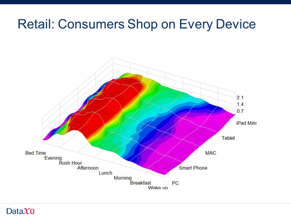 Retail: Consumers Shop on Every Device