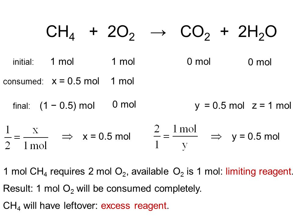 CH 4 + 2O 2 → CO 2 + 2H 2 O 1 mol 0 mol initial: 1 mol CH 4 requires 2 mol O 2, available O 2 is 1 mol: limiting reagent.