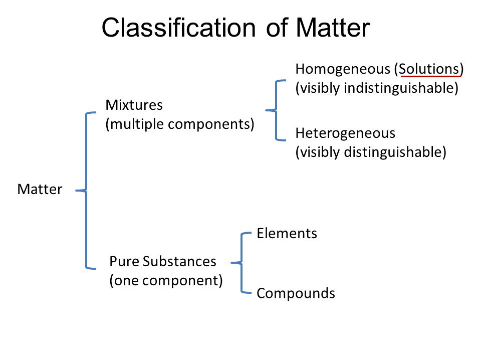Classification of Matter Matter Elements Compounds Mixtures (multiple components) Pure Substances (one component) Homogeneous (visibly indistinguishable) Heterogeneous (visibly distinguishable) (Solutions)