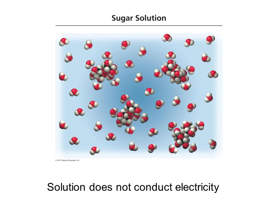 Solution does not conduct electricity