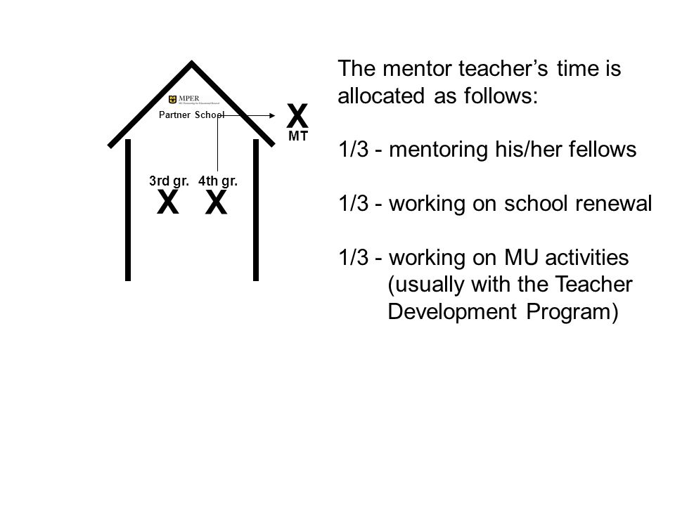 The mentor teacher's time is allocated as follows: 1/3 - mentoring his/her fellows 1/3 - working on school renewal 1/3 - working on MU activities (usually with the Teacher Development Program) X MT Partner School X X 4th gr.3rd gr.