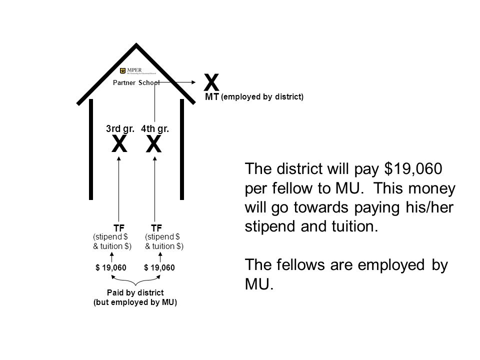 The district will pay $19,060 per fellow to MU.