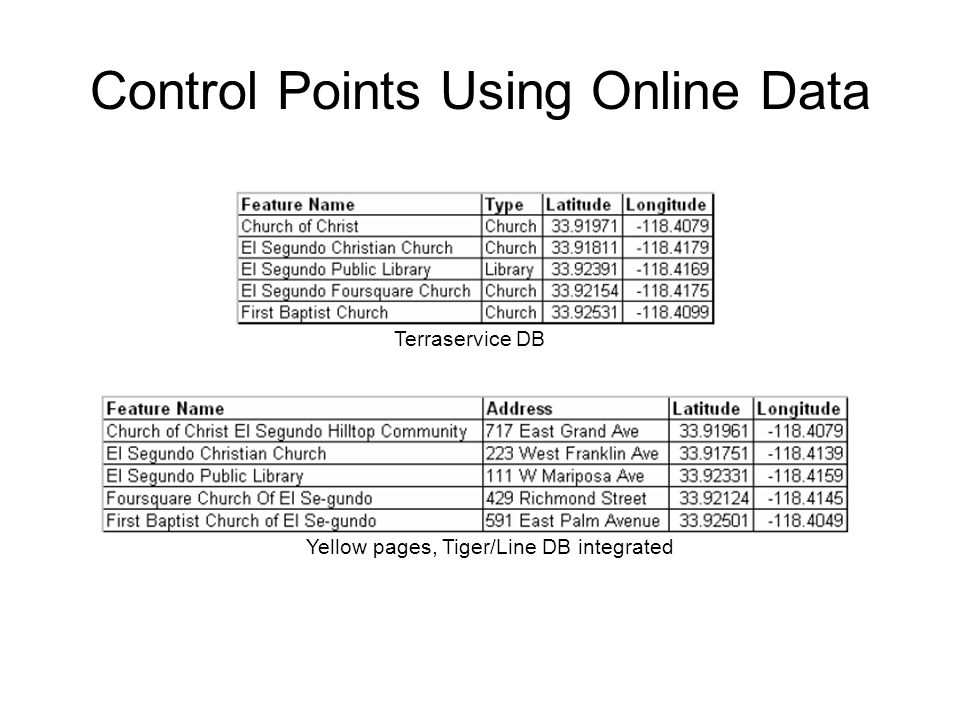 Control Points Using Online Data Terraservice DB Yellow pages, Tiger/Line DB integrated