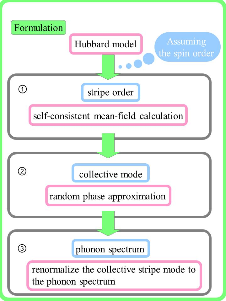 Formulation stripe order self-consistent mean-field calculation collective mode random phase approximation ① ② phonon spectrum renormalize the collective stripe mode to the phonon spectrum ③ Hubbard model Assuming the spin order