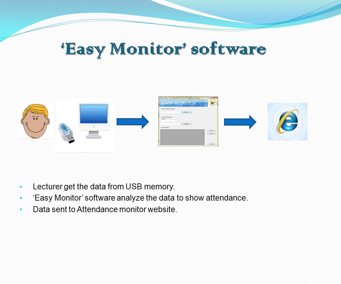 Lecturer get the data from USB memory. 'Easy Monitor' software analyze the data to show attendance.