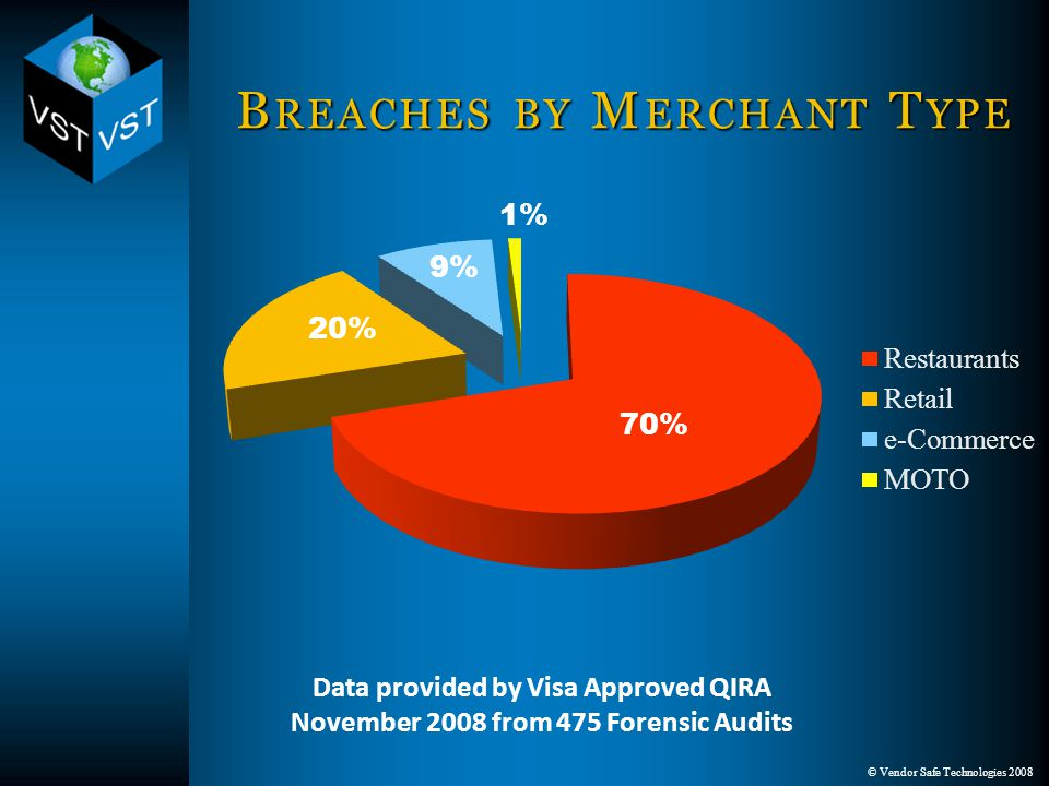 © Vendor Safe Technologies 2008 B REACHES BY M ERCHANT T YPE 70% 1% 9% 20% Data provided by Visa Approved QIRA November 2008 from 475 Forensic Audits