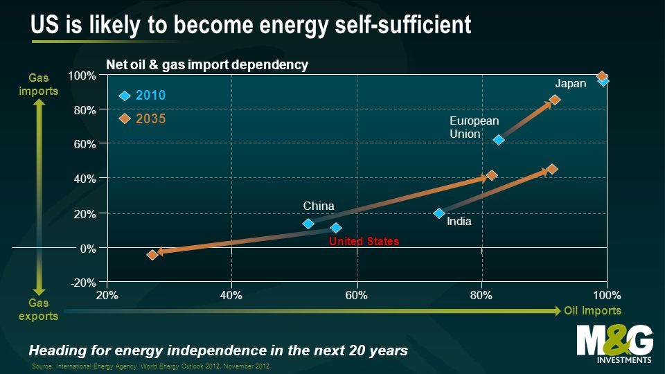 Net oil & gas import dependency US is likely to become energy self-sufficient Source: International Energy Agency, World Energy Outlook 2012, November % 100% 40% 60% 0% 20% -20% 20% 40% 60%80% 100% China United States India European Union Japan Gas imports Gas exports Oil Imports Heading for energy independence in the next 20 years