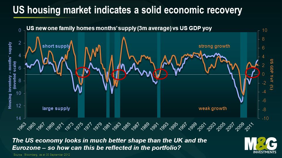 US GDP YoY (%) Housing inventory – months' supply (inverted scale) weak growth strong growthshort supply large supply US housing market indicates a solid economic recovery Source : Bloomberg, as at 30 September 2012 The US economy looks in much better shape than the UK and the Eurozone – so how can this be reflected in the portfolio.