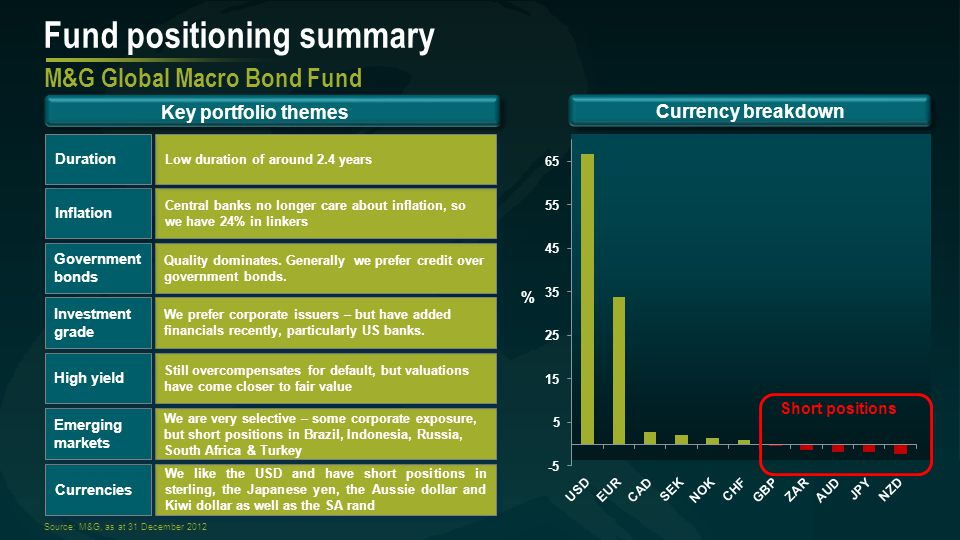Fund positioning summary M&G Global Macro Bond Fund Key portfolio themes Currency breakdown % We like the USD and have short positions in sterling, the Japanese yen, the Aussie dollar and Kiwi dollar as well as the SA rand We are very selective – some corporate exposure, but short positions in Brazil, Indonesia, Russia, South Africa & Turkey Quality dominates.