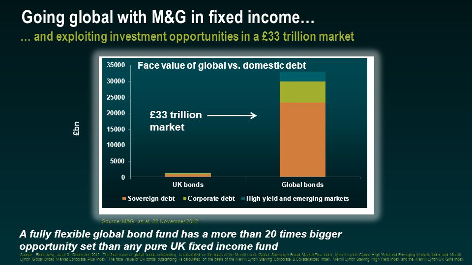 Going global with M&G in fixed income… Source: M&G, as at 22 November 2012.