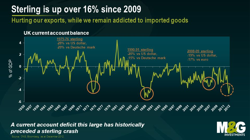 Sterling is up over 16% since 2009 Hurting our exports, while we remain addicted to imported goods A current account deficit this large has historically preceded a sterling crash Source: ONS, Bloomberg, as at December 2012.