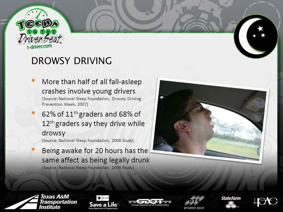 DROWSY DRIVING More than half of all fall-asleep crashes involve young drivers (Source: National Sleep Foundation, Drowsy Driving Prevention Week, 2007) 62% of 11 th graders and 68% of 12 th graders say they drive while drowsy (Source: National Sleep Foundation, 2006 Study) Being awake for 20 hours has the same affect as being legally drunk (Source: National Sleep Foundation, 2006 Study)