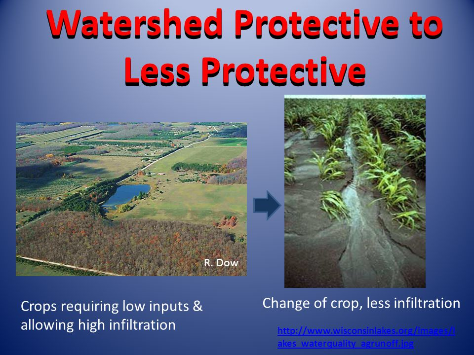 Watershed Protective to Less Protective   akes_waterquality_agrunoff.jpg Change of crop, less infiltration Crops requiring low inputs & allowing high infiltration R.