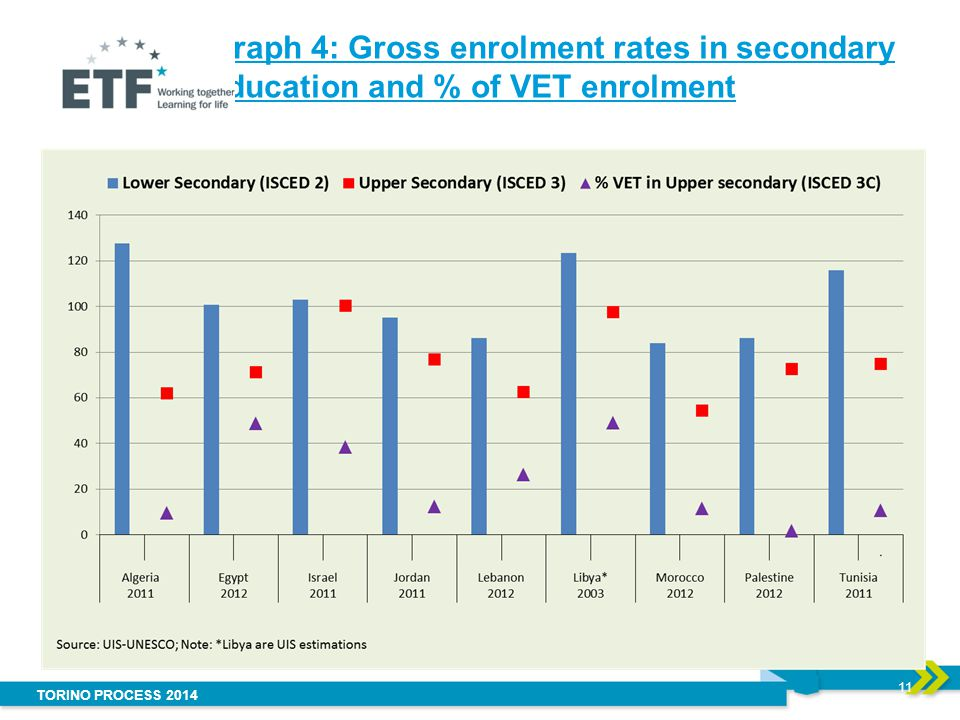 TORINO PROCESS 2014 Graph 4: Gross enrolment rates in secondary education and % of VET enrolment 11