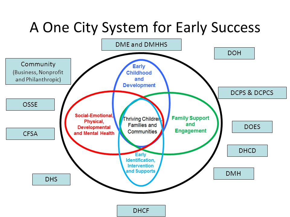 A One City System for Early Success OSSE DCPS & DCPCS DHS DOH DHCF CFSA DMH DME and DMHHS DOES Community (Business, Nonprofit and Philanthropic) DHCD