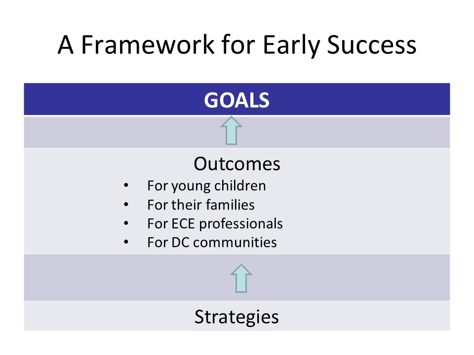 A Framework for Early Success GOALS Outcomes For young children For their families For ECE professionals For DC communities Strategies