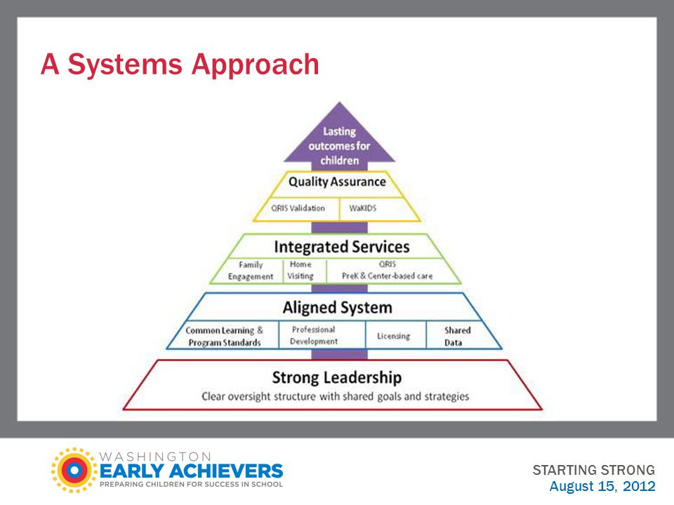 A Systems Approach STARTING STRONG August 15, 2012