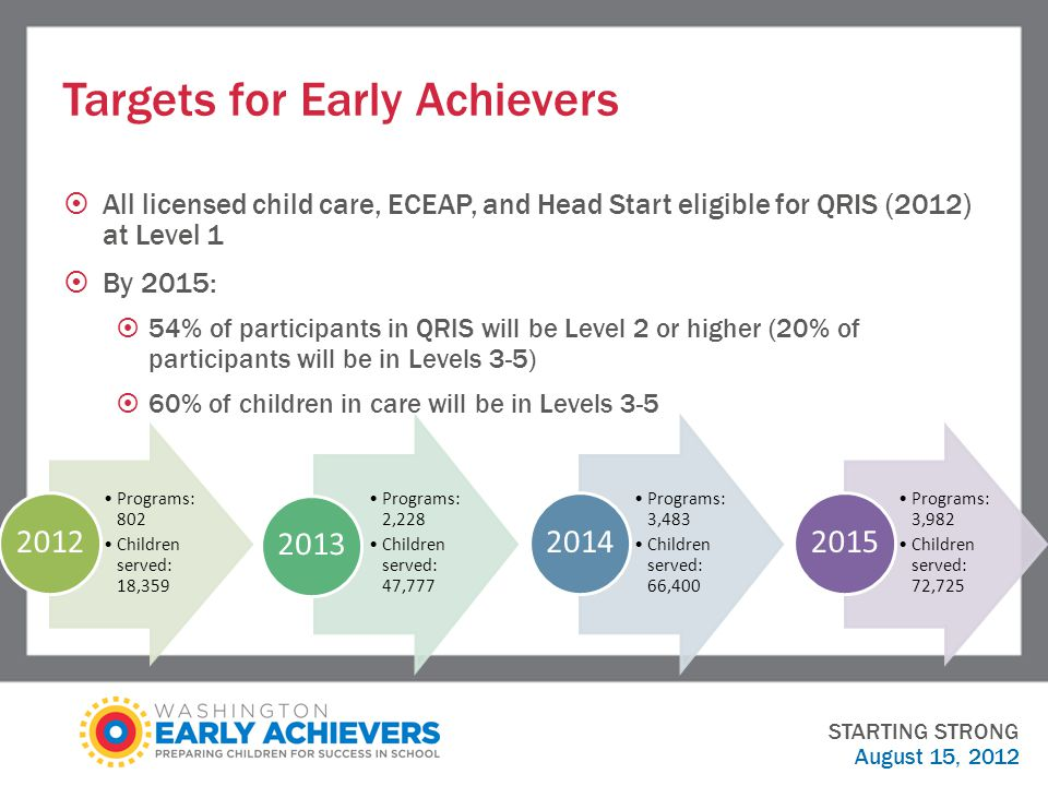 Targets for Early Achievers  All licensed child care, ECEAP, and Head Start eligible for QRIS (2012) at Level 1  By 2015:  54% of participants in QRIS will be Level 2 or higher (20% of participants will be in Levels 3-5)  60% of children in care will be in Levels 3-5 STARTING STRONG August 15, 2012